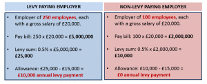 apprenitce levy image example